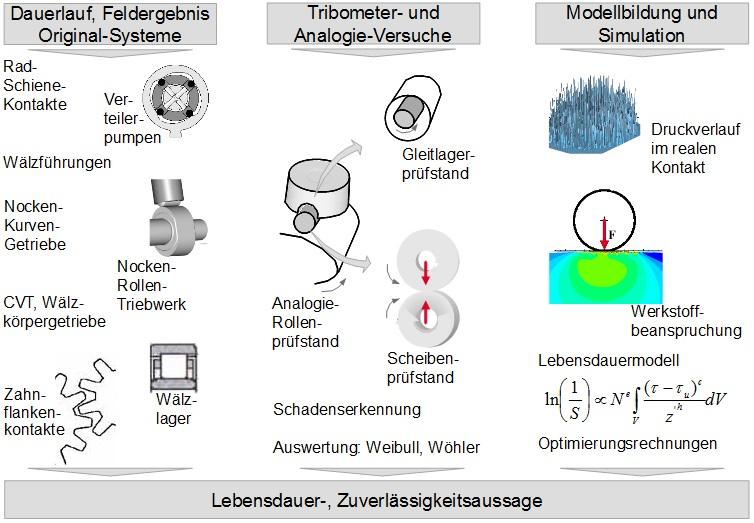 Tribologie, robustes Design, Zuverlässigkeit, tribologischer Kontakt